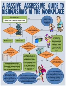 Dishwashing Infographic